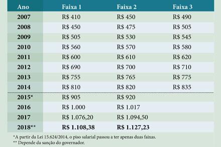 Evolução do salário mínimo paulista