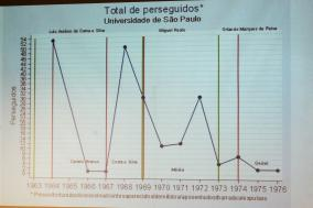 Gráfico aponta número de perseguidos durante a ditadura